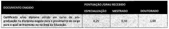 Edital Prefeitura de Florianópolis: pontuação da prova de títulos