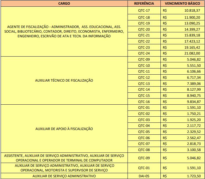 Concurso TCM SP: remuneração