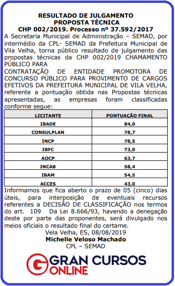 Concurso Prefeitura de Vila Velha ES: resultado publicado no DOM