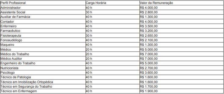 Concurso SES MT: cargos e remuneração!