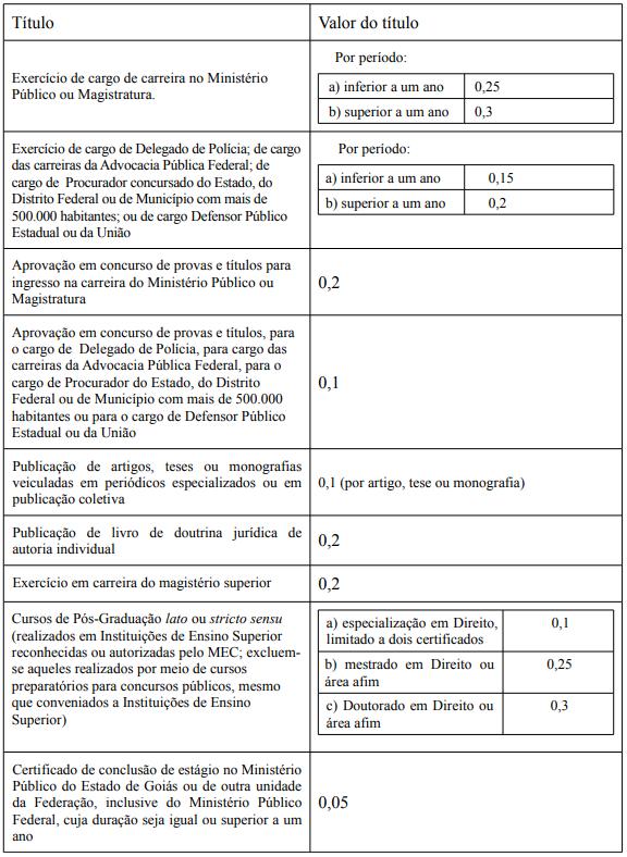 Edital MP GO Promotor: critérios de pontuação da Prova de Títulos