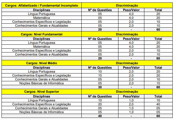 Edital Prefeitura de Caçu GO: composição das provas.