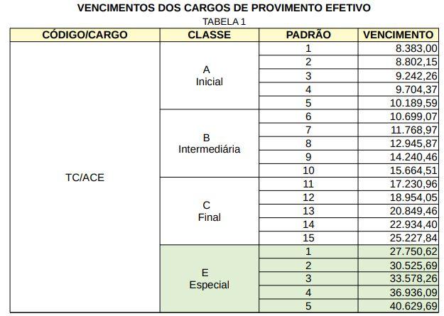 Concurso TCE RR: tabela de vencimentos