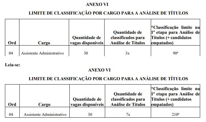 Concurso Prefeitura de Boa Vista RR: retificação!