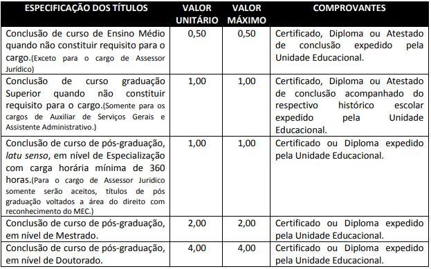 Avaliação de Títulos: critérios para todos os cargos