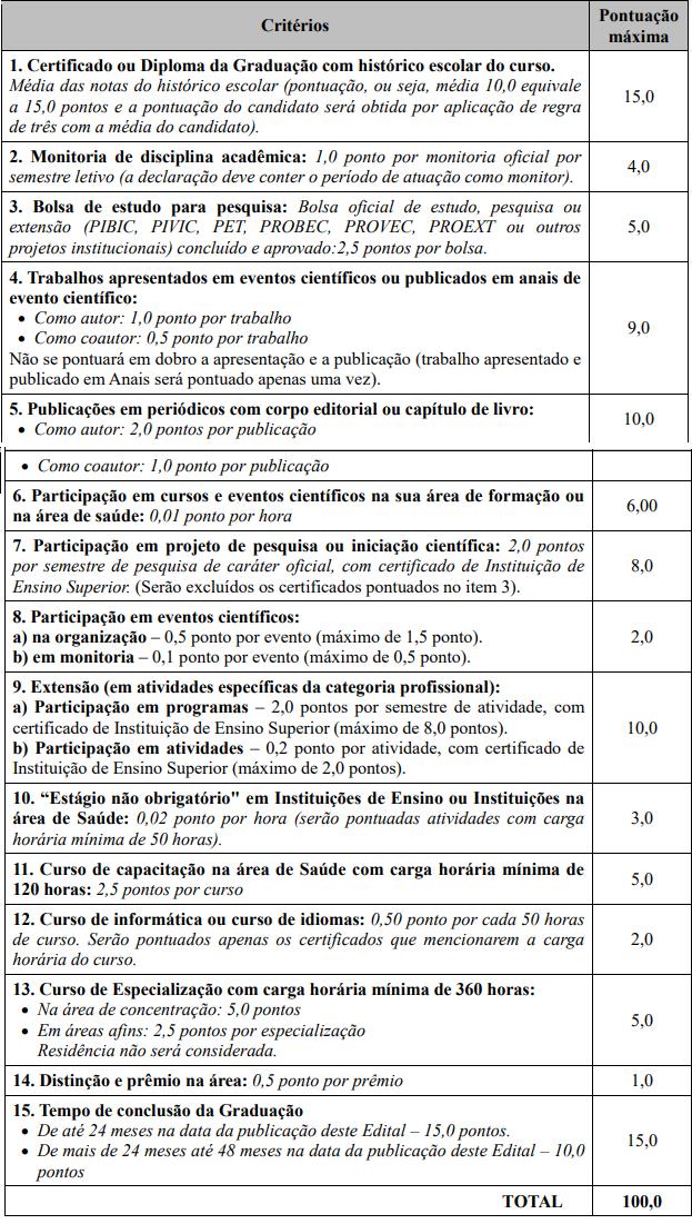 Residência SES GO: critérios de análise do Currículo