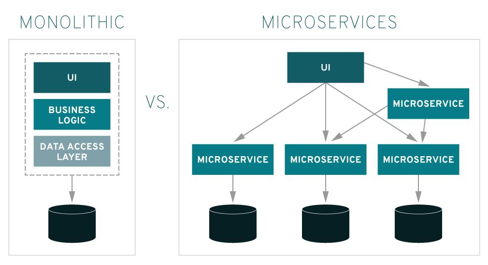 Figura 2 – Arquitetura Monolítica e Arquitetura de Microsserviços [2]