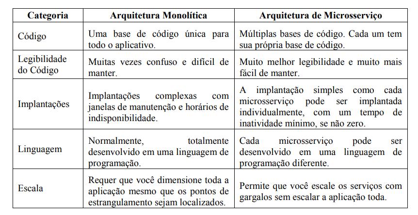 Tabela 1. Comparação Arquiteturas