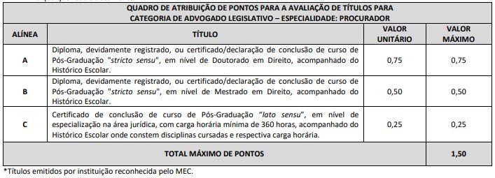 Concurso ALAP: critérios de pontuação para procurador.