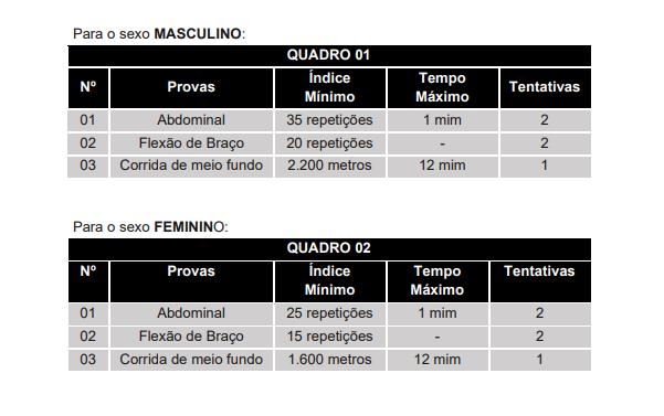 Teste de Avaliação Física - TAF: tabela dos exercícios.