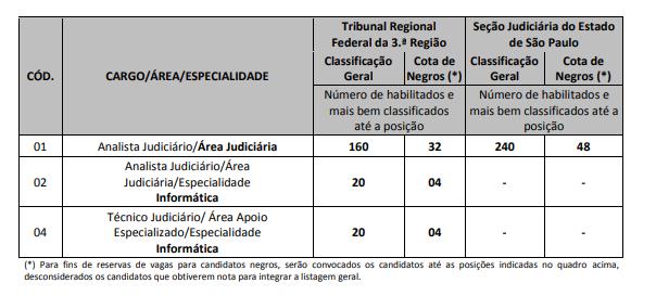 Estudo de caso TRF 3.