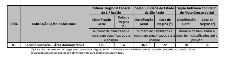 Redação TRF 3.