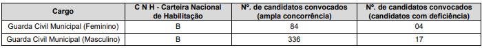 Concurso Prefeitura Caieiras SP: saiu edital!