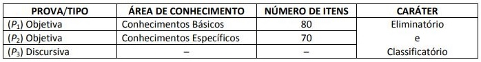 Tabela contendo as etapas de provas do concurso TCDF.