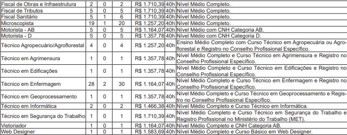 Edital Prefeitura Cruzeiro do Sul: saiu edital!