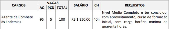 Edital Prefeitura de Cruzeiro do Sul AC: prova objetiva!