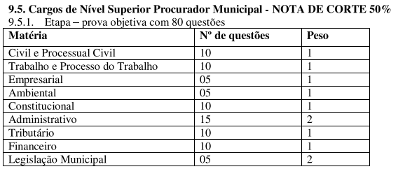 Concurso Prefeitura Arenápolis MT: prova objetiva!