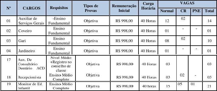 Concurso Prefeitura Arenápolis MT: remuneração!