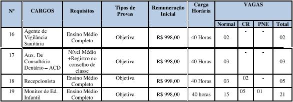 Edital Prefeitura Arenápolis MT: remuneração!