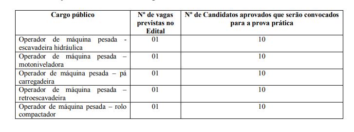 Edital Prefeitura de Governador Valadares
