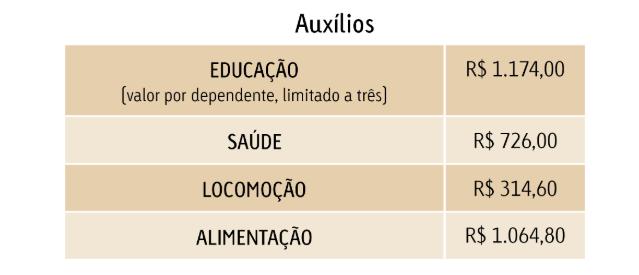 Concurso TCE RJ: tabela de benefícios do servidores do Tribunal de Contas do Rio de Janeiro