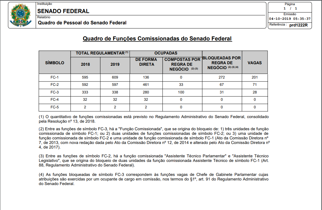 Concurso Senado Federal: Funções comissionadas.