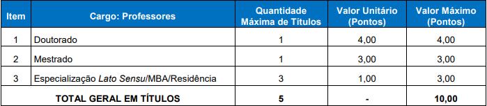 Concurso São Borja RS: títulos!