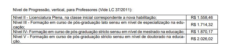 Concurso Prefeitura de Porto Belo