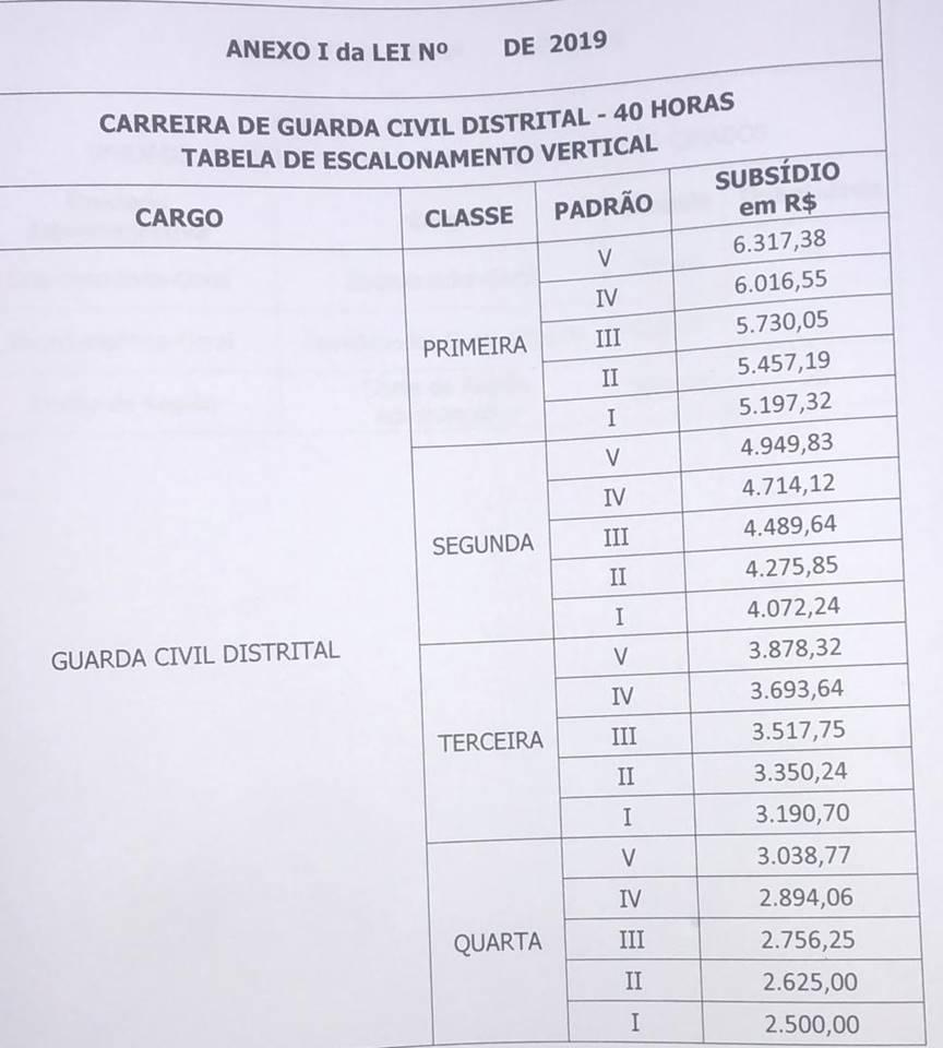 Guarda Civil Distrital: remuneração!