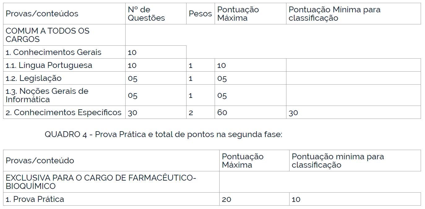Edital UNIFAL: etapas de prova