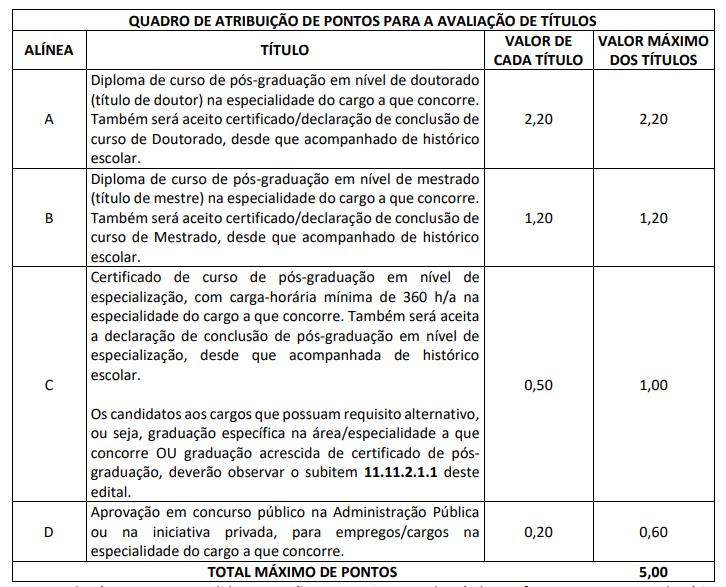 Concurso TJ PA: quadro de atribuição de pontos para a avaliação de títulos