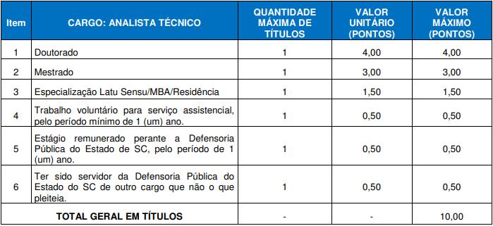 Concurso DPE SC: avaliação de títulos de Analista!