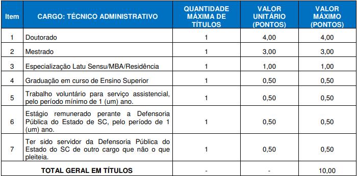 Concurso DPE SC: avaliação de títulos de Técnico!