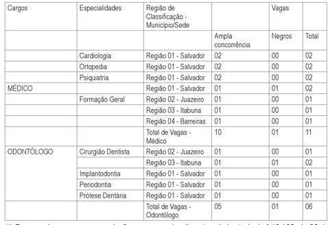 Edital PM BA: tabela geral de cargos