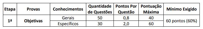 Concurso PM BA: pontuação prova múltipla escolha
