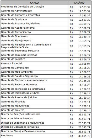 Concurso EMAP MA: cargos e salários2