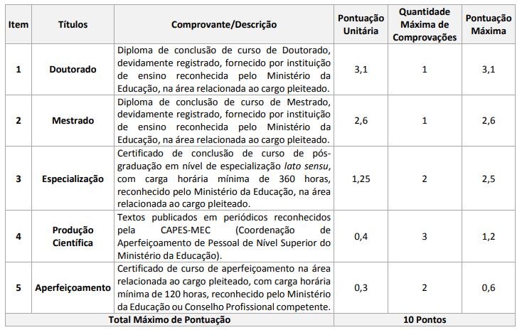 Edital EBSERH: tabela de pontuação - Avaliação de Títulos nível superior