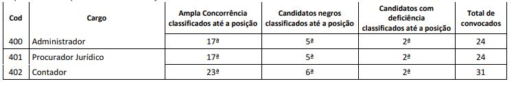 Edital CFO: relação de vagas