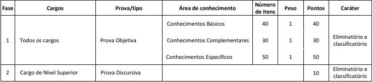 Edital CFO: quadro de provas