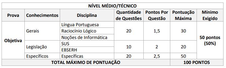 Edital EBSERH: tabela de pontuação - nível médio/técnico