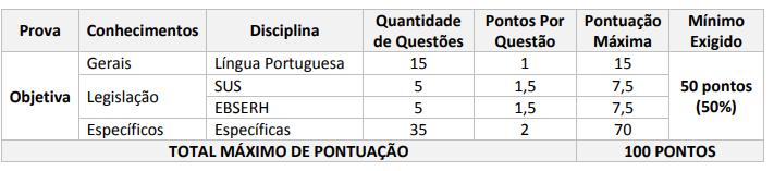 Edital EBSERH: tabela de pontuação