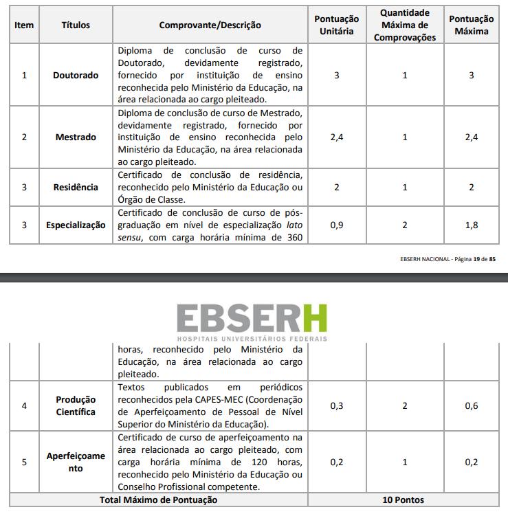 Edital EBSERH: tabela de pontuação - Avaliação de Títulos