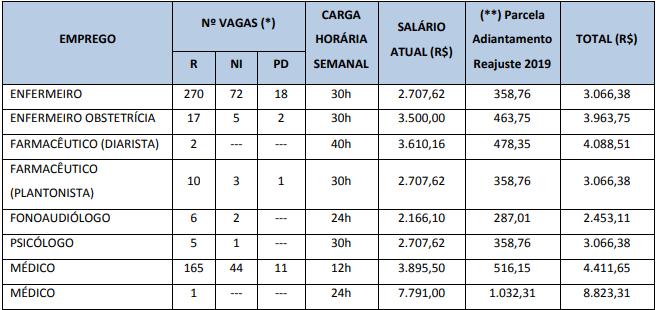 Rio Saúde Edital: remuneração!