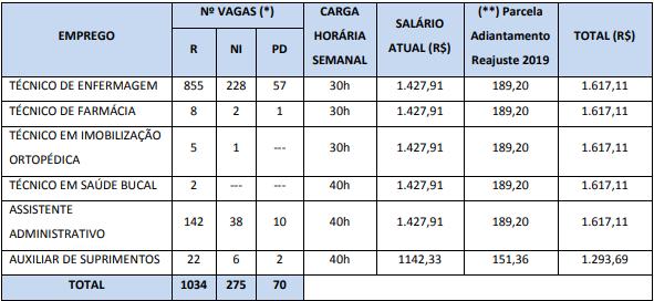 Rio Saúde: remuneração!