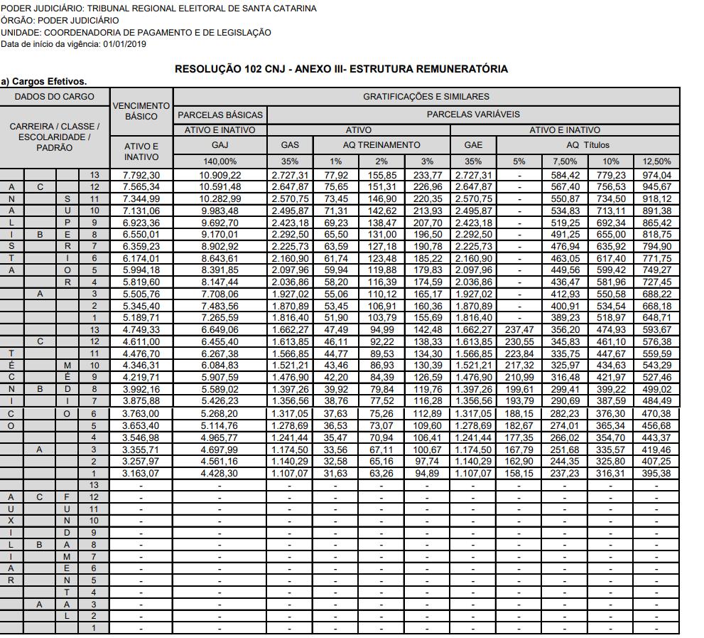 Concurso TRE SC: estrutura remuneratória