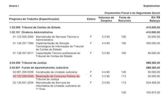 Concurso TJ BA: Decreto Financeiro publicado no Diário Oficial do Estado da Bahia.