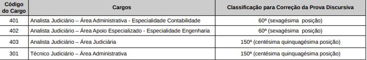 Concurso TRE AC: avaliação discursiva!