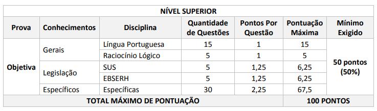 Edital EBSERH: tabela de pontuação - nível superior