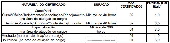 Câmara Municipal Marabá PA: Prova de Títulos