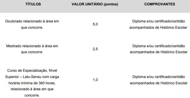 Concurso PGM Santos: avaliação de títulos!